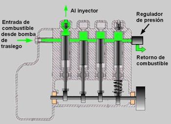 sistema de inyección diésel