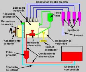 Sistemas de Inyeccin Diesel - Bosch